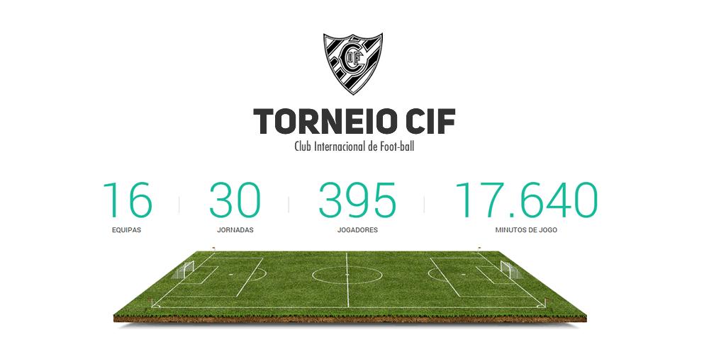 Sanções Disciplinares  Torneio de futebol 11 CIF - Club Internacional de  Foot-Ball fad2b28fa4092